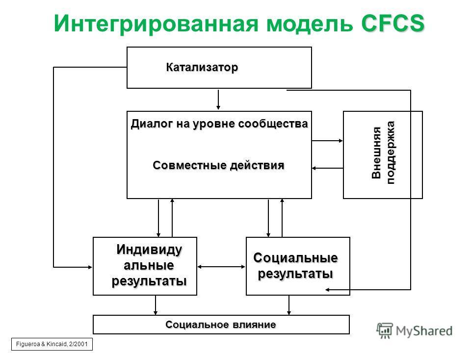 Социальное влияние Катализатор Диалог на уровне сообщества Совместные действия CFCS Интегрированная модель CFCS Figueroa & Kincaid, 2/2001 Индивидуальныерезультаты Внешняя поддержка Социальныерезультаты