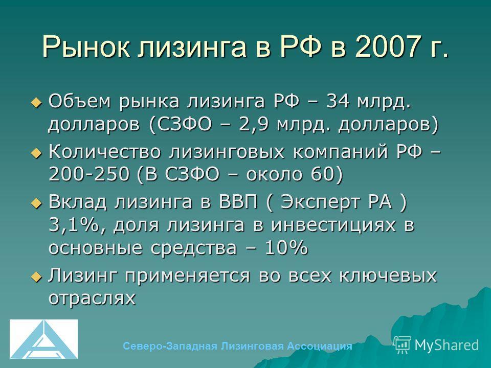 Рынок лизинга в РФ в 2007 г. Объем рынка лизинга РФ – 34 млрд. долларов (СЗФО – 2,9 млрд. долларов) Объем рынка лизинга РФ – 34 млрд. долларов (СЗФО – 2,9 млрд. долларов) Количество лизинговых компаний РФ – 200-250 (В СЗФО – около 60) Количество лизи
