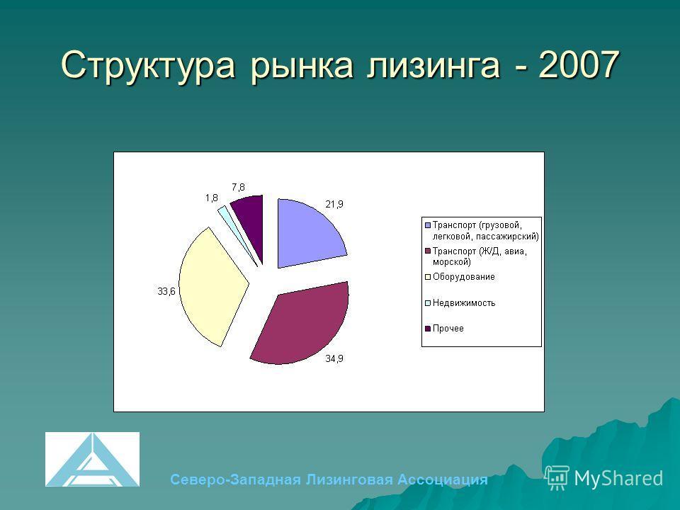 Структура рынка лизинга - 2007 Северо-Западная Лизинговая Ассоциация