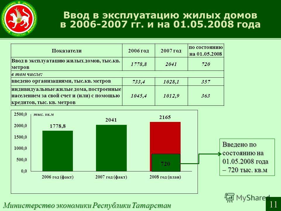 Ввод в эксплуатацию жилых домов в 2006-2007 гг. и на 01.05.2008 года Министерство экономики Республики Татарстан 11 Показатели2006 год2007 год по состоянию на 01.05.2008 Ввод в эксплуатацию жилых домов, тыс.кв. метров 1778,82041720 в том числе: введе