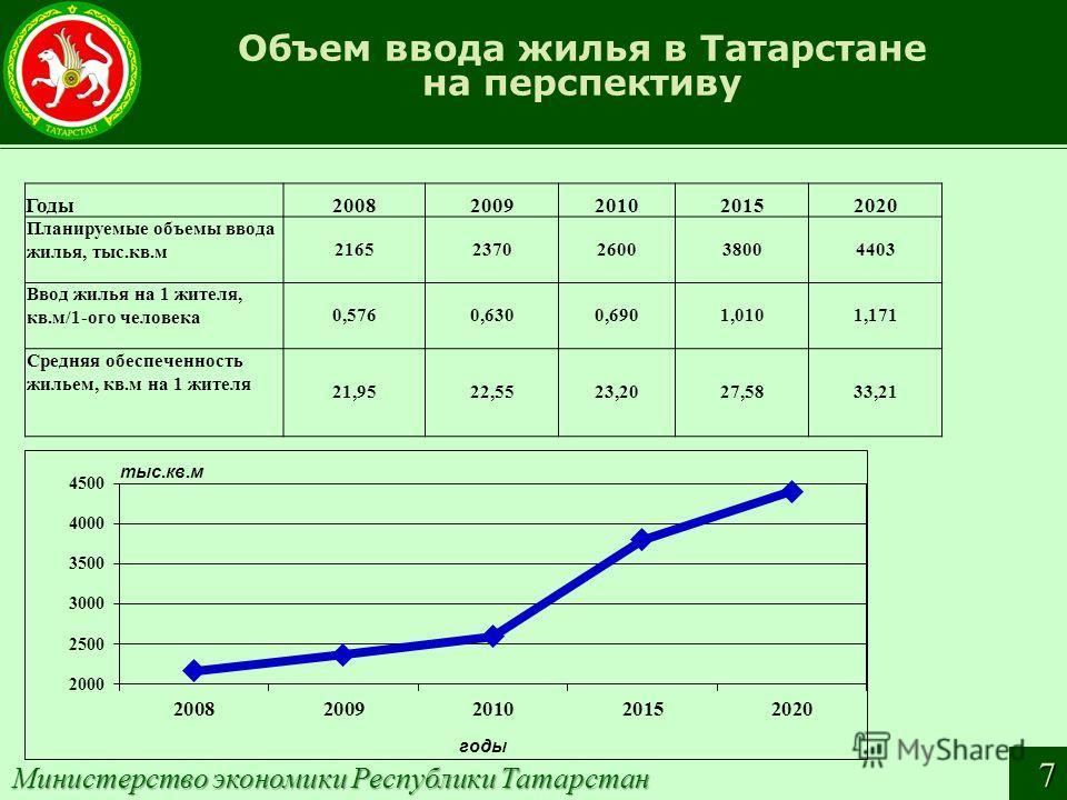 Объем ввода жилья в Татарстане на перспективу Годы20082009201020152020 Планируемые объемы ввода жилья, тыс.кв.м 21652370260038004403 Ввод жилья на 1 жителя, кв.м/1-ого человека 0,5760,6300,6901,0101,171 Средняя обеспеченность жильем, кв.м на 1 жителя