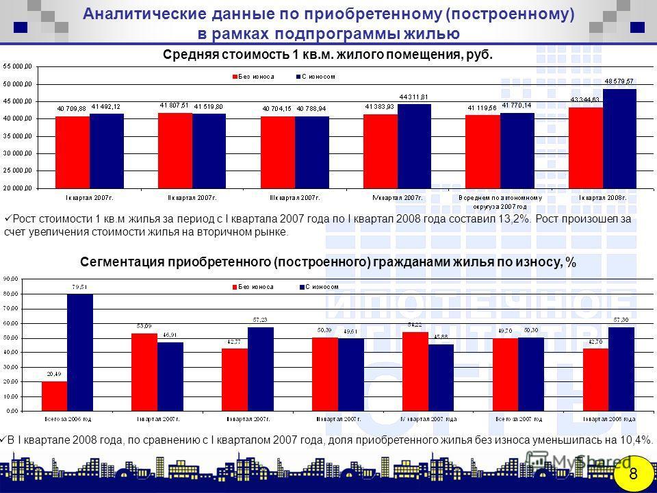 Аналитические данные по приобретенному (построенному) в рамках подпрограммы жилью 8 Средняя стоимость 1 кв.м. жилого помещения, руб. В I квартале 2008 года, по сравнению с I кварталом 2007 года, доля приобретенного жилья без износа уменьшилась на 10,