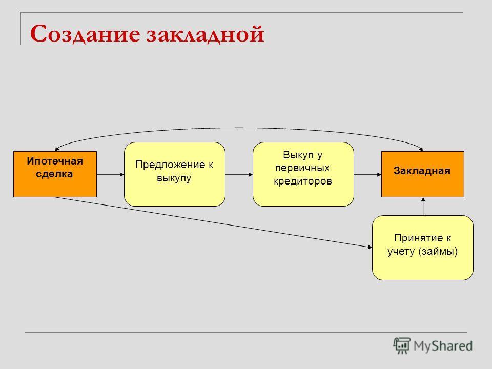 Создание закладной Предложение к выкупу Ипотечная сделка Выкуп у первичных кредиторов Закладная Принятие к учету (займы)