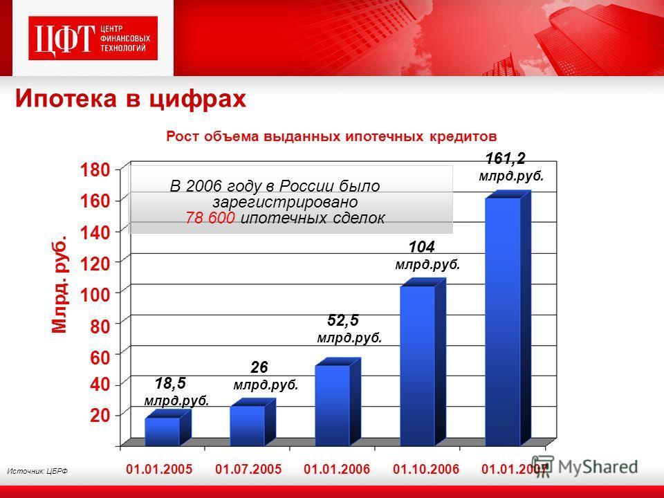 Ипотека в цифрах 01.01.200501.07.200501.01.200601.10.200601.01.2007 20 40 60 80 100 120 140 160 180 Млрд. руб. 18,5 млрд.руб. 26 млрд.руб. 52,5 млрд.руб. 104 млрд.руб. 161,2 млрд.руб. В 2006 году в России было зарегистрировано 78 600 ипотечных сделок