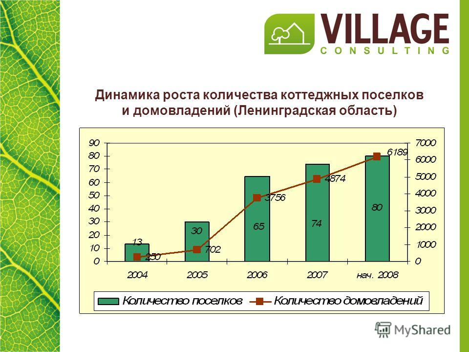 Динамика роста количества коттеджных поселков и домовладений (Ленинградская область)