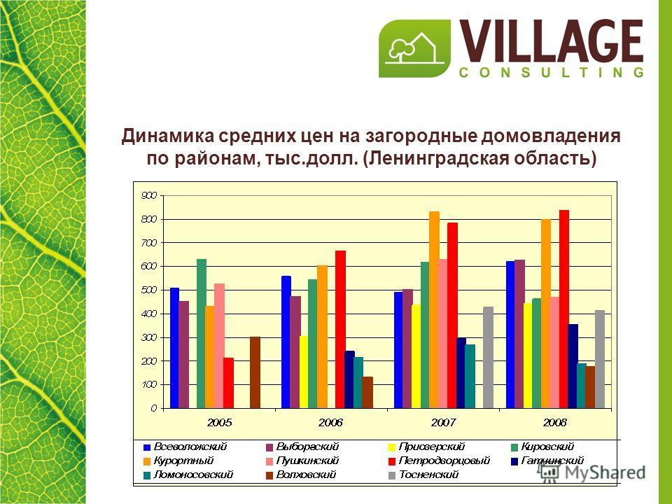Динамика средних цен на загородные домовладения по районам, тыс.долл. (Ленинградская область)