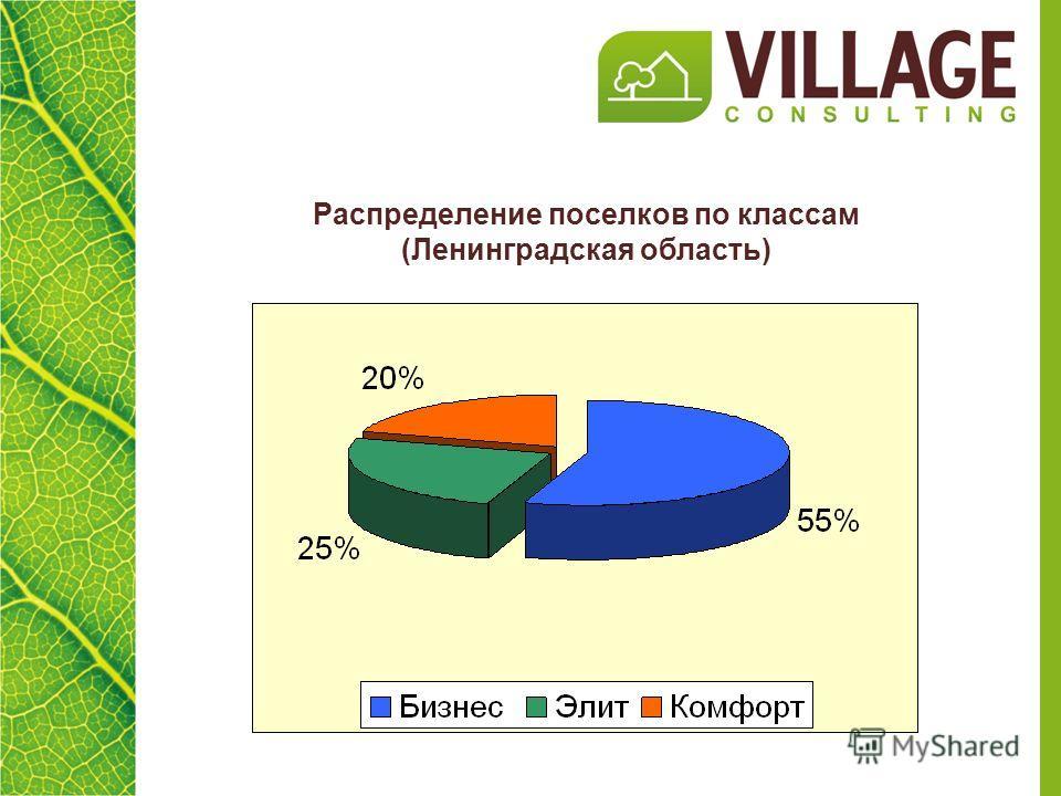 Распределение поселков по классам (Ленинградская область)