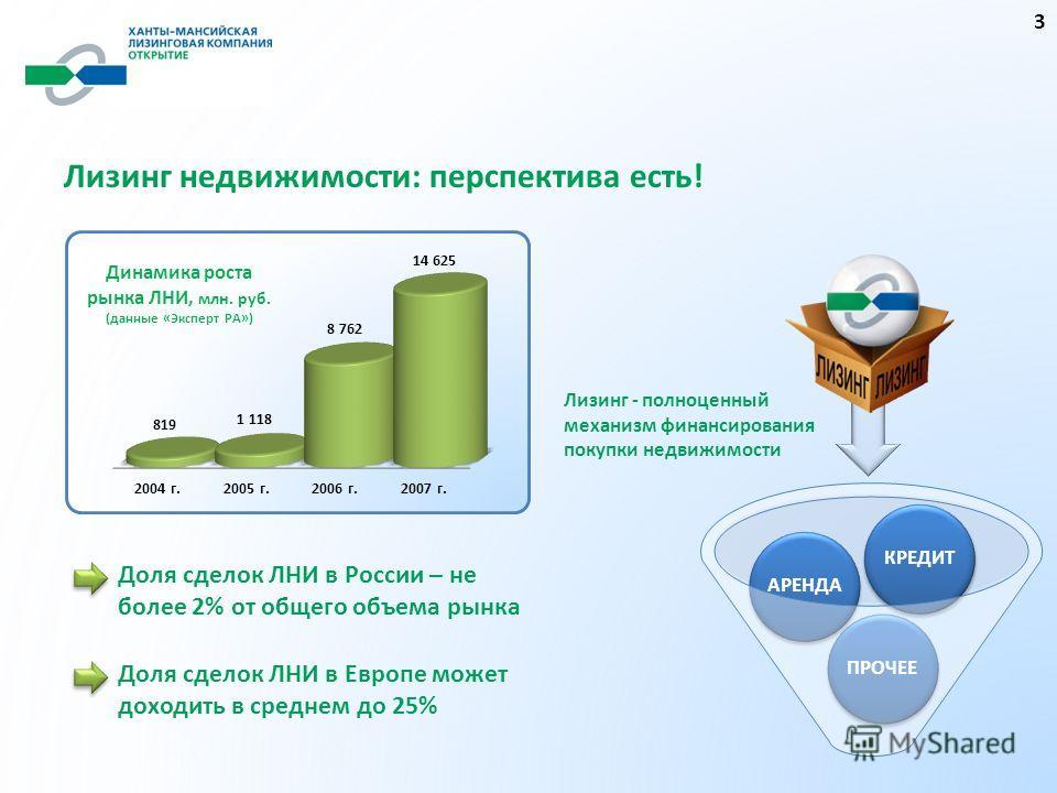Лизинг недвижимости: перспектива есть! Доля сделок ЛНИ в России – не более 2% от общего объема рынка Доля сделок ЛНИ в Европе может доходить в среднем до 25% ПРОЧЕЕАРЕНДАКРЕДИТ Лизинг - полноценный механизм финансирования покупки недвижимости 3