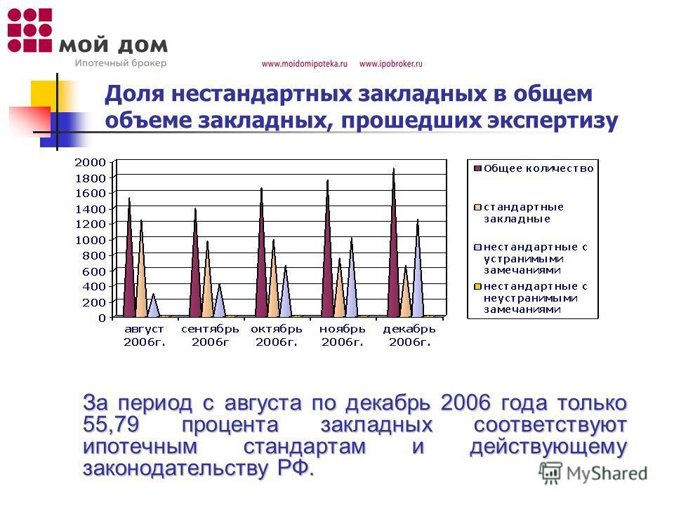 Доля нестандартных закладных в общем объеме закладных, прошедших экспертизу За период с августа по декабрь 2006 года только 55,79 процента закладных соответствуют ипотечным стандартам и действующему законодательству РФ. За период с августа по декабрь
