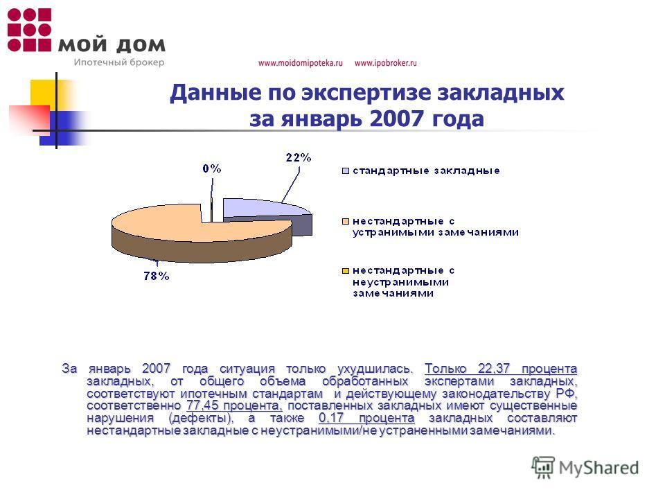 Данные по экспертизе закладных за январь 2007 года За январь 2007 года ситуация только ухудшилась. Только 22,37 процента закладных, от общего объема обработанных экспертами закладных, соответствуют ипотечным стандартам и действующему законодательству