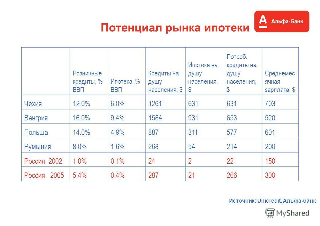 Потенциал рынка ипотеки Источник: Unicredit, Альфа-банк Розничные кредиты, % ВВП Ипотека, % ВВП Кредиты на душу населения, $ Ипотека на душу населения, $ Потреб. кредиты на душу населения, $ Среднемес ячная зарплата, $ Чехия12.0%6.0%1261631 703 Венгр