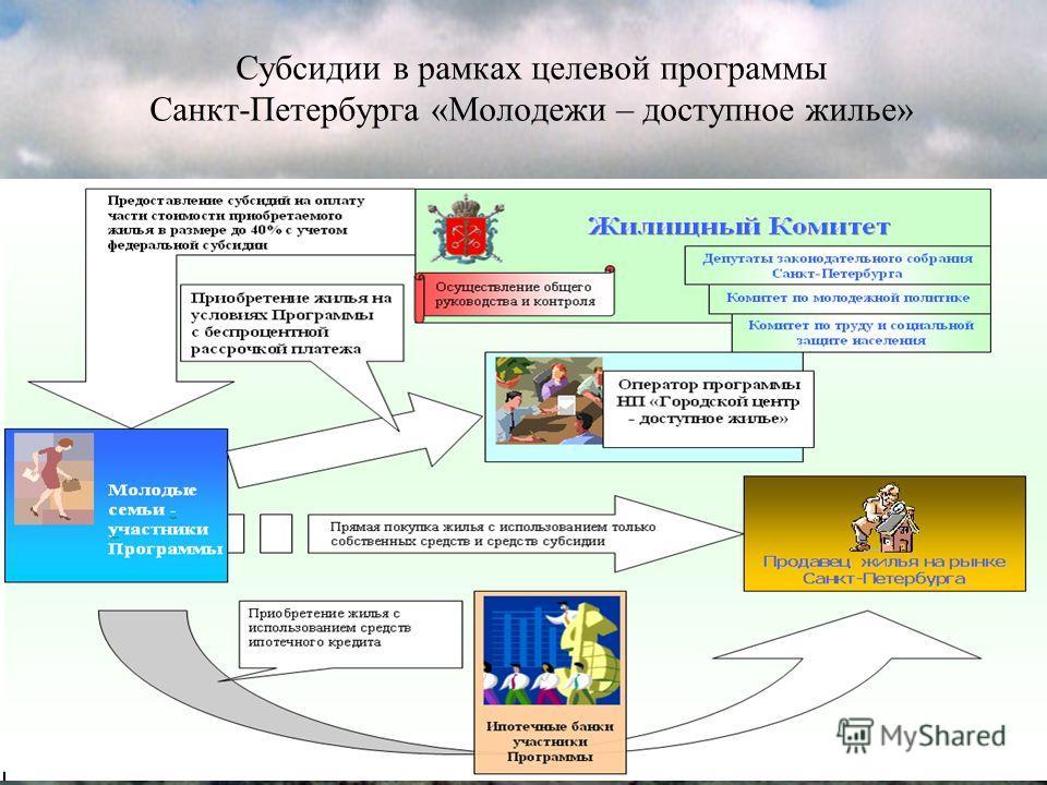 Субсидии в рамках целевой программы Санкт-Петербурга «Молодежи – доступное жилье»