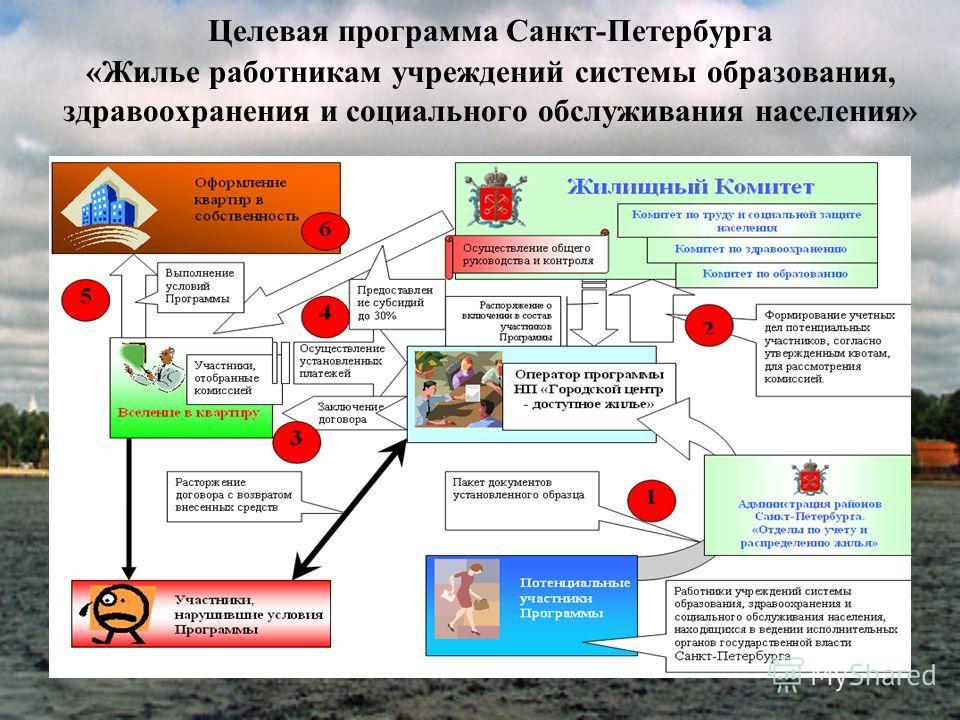 Целевая программа Санкт-Петербурга «Жилье работникам учреждений системы образования, здравоохранения и социального обслуживания населения»