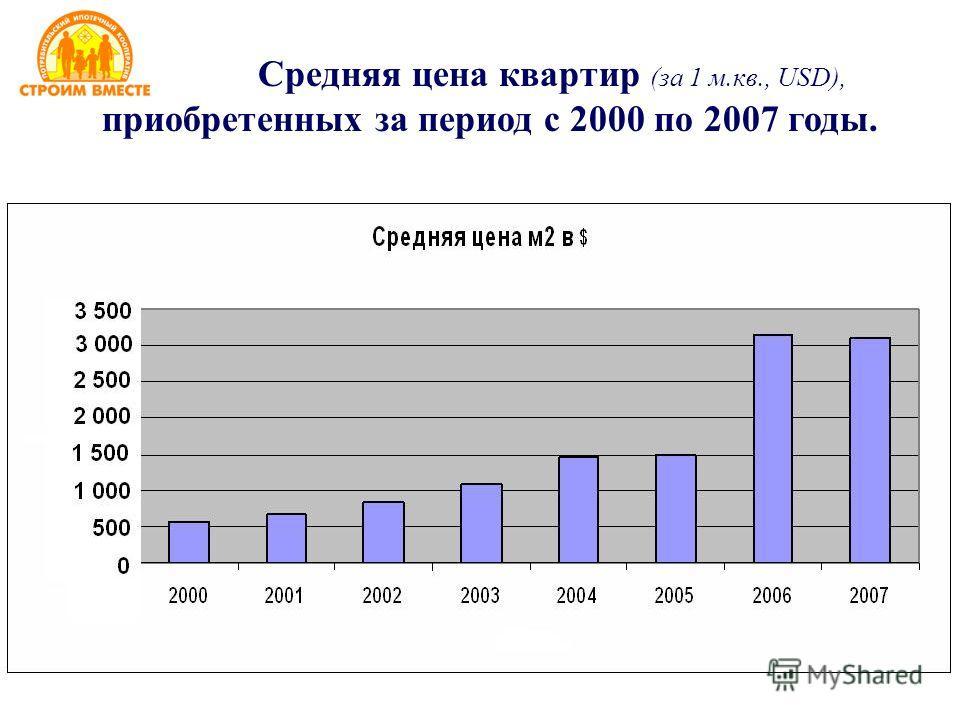 Средняя цена квартир (за 1 м.кв., USD), приобретенных за период с 2000 по 2007 годы.