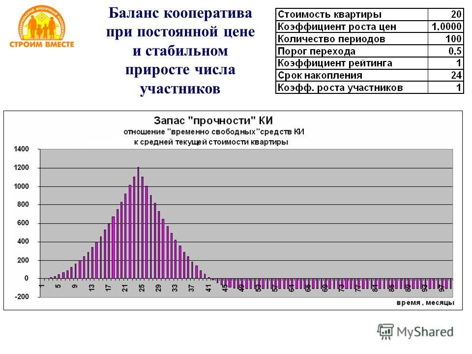 Баланс кооператива при постоянной цене и стабильном приросте числа участников