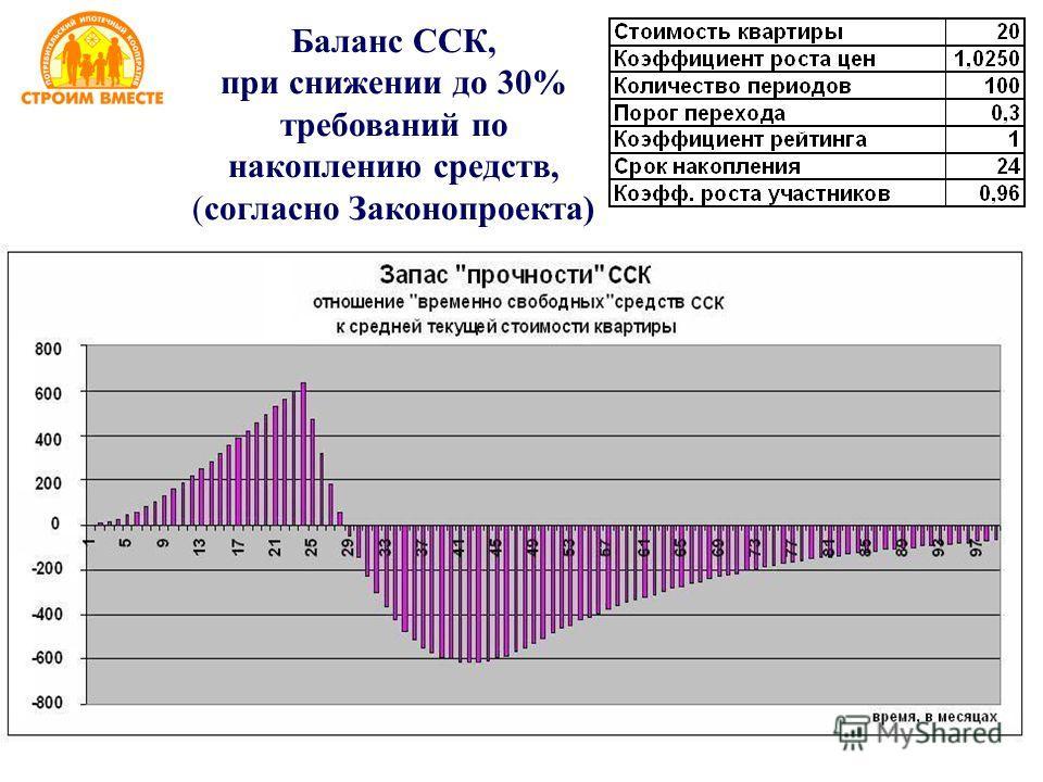 Баланс ССК, при снижении до 30% требований по накоплению средств, (согласно Законопроекта)