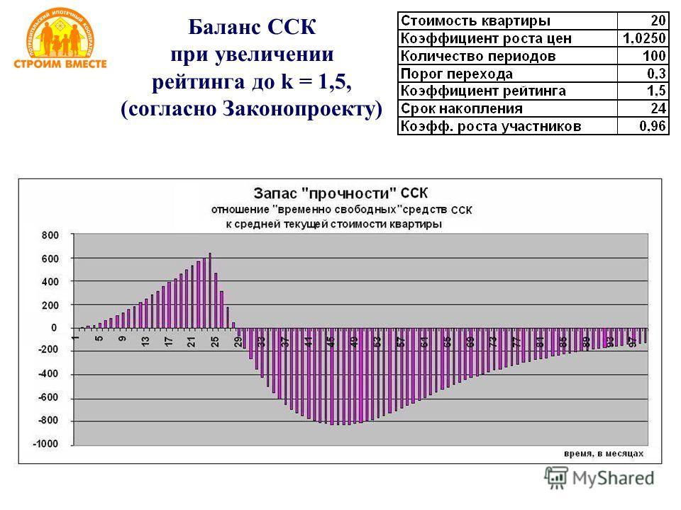Баланс ССК при увеличении рейтинга до k = 1,5, (согласно Законопроекту)
