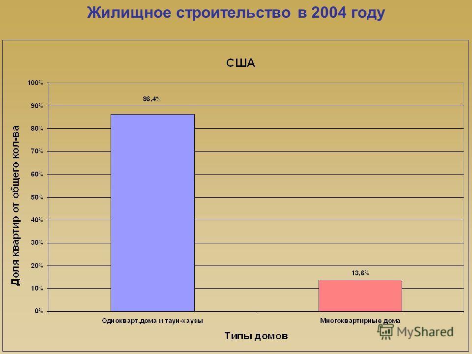 Жилищное строительство в 2004 году