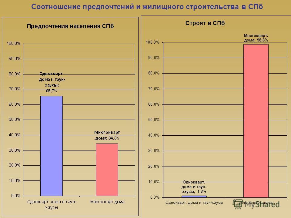 Соотношение предпочтений и жилищного строительства в СПб