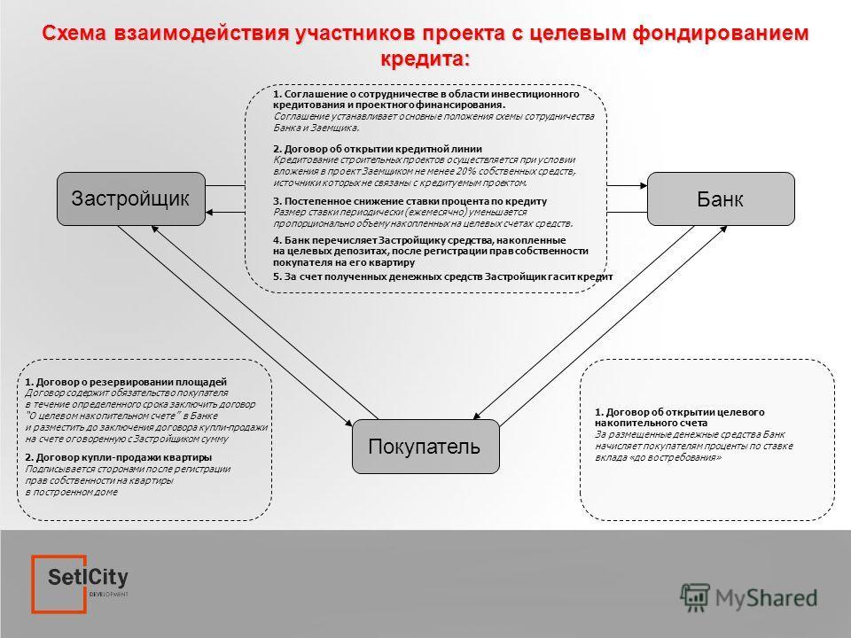 Схема взаимодействия участников проекта с целевым фондированием кредита: Банк Застройщик Покупатель 1. Соглашение о сотрудничестве в области инвестиционного кредитования и проектного финансирования. Соглашение устанавливает основные положения схемы с