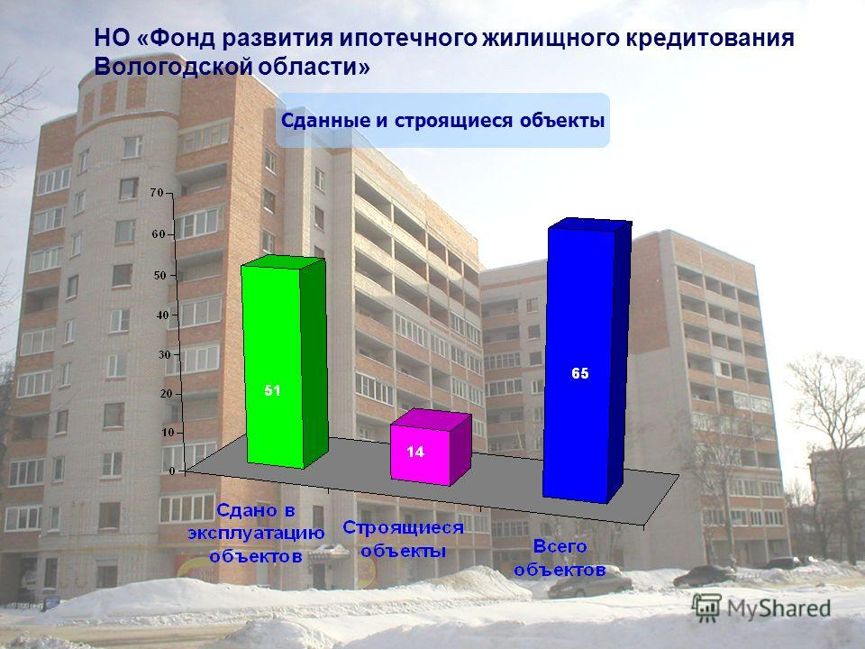 НО «Фонд развития ипотечного жилищного кредитования Вологодской области» Сданные и строящиеся объекты