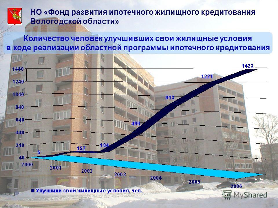 НО «Фонд развития ипотечного жилищного кредитования Вологодской области» Количество человек улучшивших свои жилищные условия в ходе реализации областной программы ипотечного кредитования
