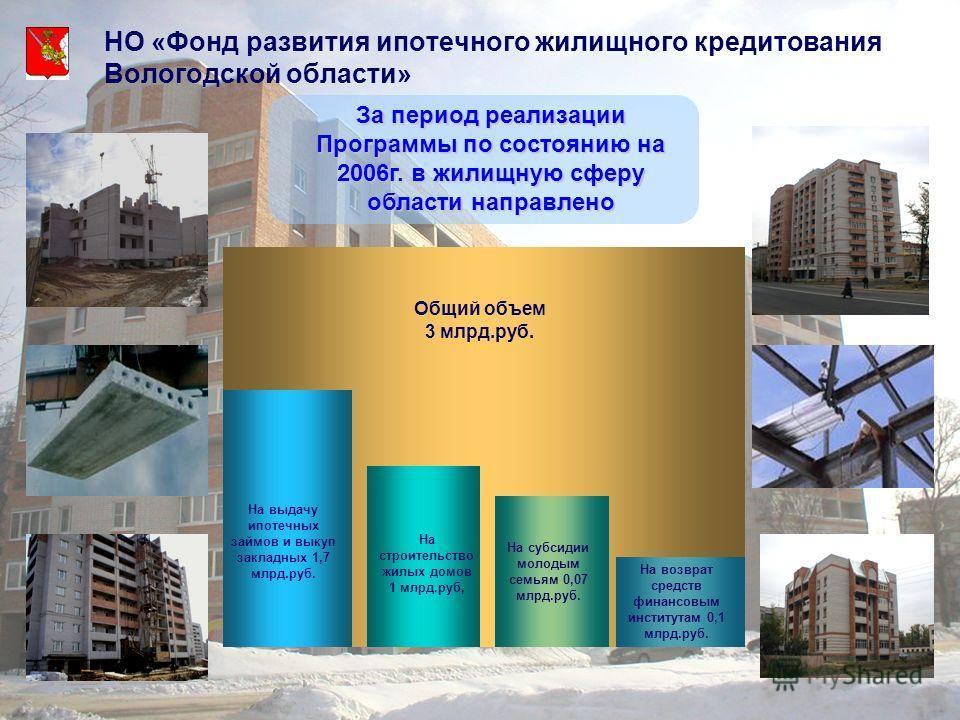 НО «Фонд развития ипотечного жилищного кредитования Вологодской области» Общий объем 3 млрд.руб. За период реализации Программы по состоянию на 2006г. в жилищную сферу области направлено На выдачу ипотечных займов и выкуп закладных 1,7 млрд.руб. На с