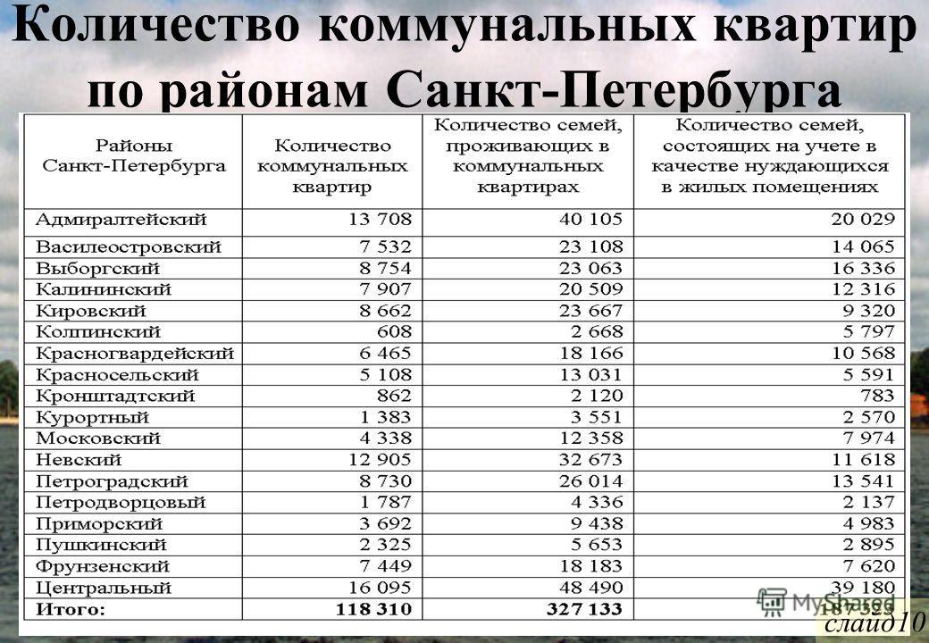 Количество коммунальных квартир по районам Санкт-Петербурга слайд10