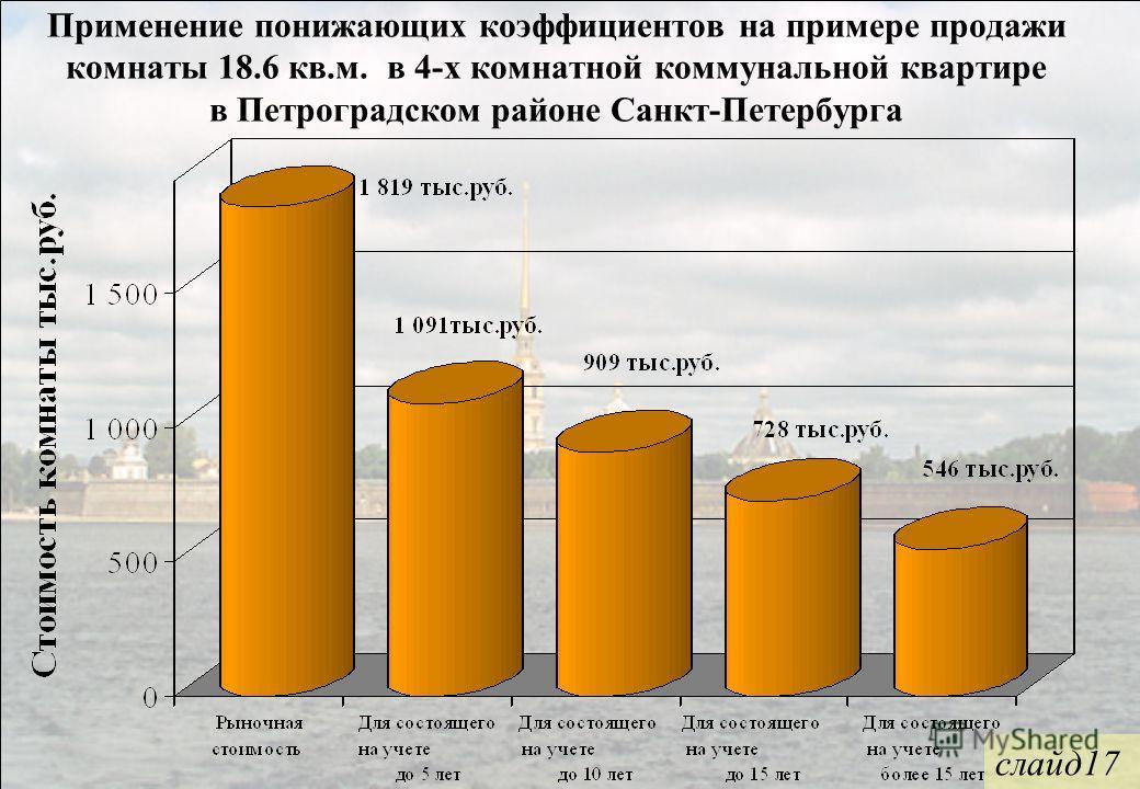 Применение понижающих коэффициентов на примере продажи комнаты 18.6 кв.м. в 4-х комнатной коммунальной квартире в Петроградском районе Санкт-Петербурга слайд17