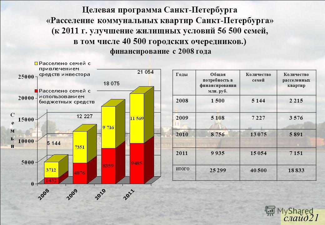 Целевая программа Санкт-Петербурга «Расселение коммунальных квартир Санкт-Петербурга» (к 2011 г. улучшение жилищных условий 56 500 семей, в том числе 40 500 городских очередников.) финансирование с 2008 года ГодыОбщая потребность в финансировании млн