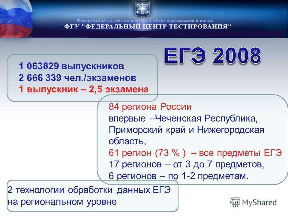 84 региона России впервые –Чеченская Республика, Приморский край и Нижегородская область, 61 регион (73 % ) – все предметы ЕГЭ 17 регионов – от 3 до 7 предметов, 6 регионов – по 1-2 предметам. 1 063829 выпускников 2 666 339 чел./экзаменов 1 выпускник