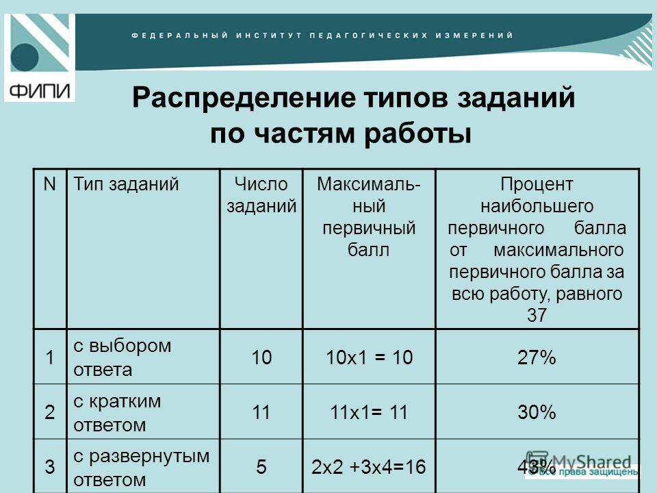 Распределение типов заданий по частям работы NТип заданийЧисло заданий Максималь- ный первичный балл Процент наибольшего первичного балла от максимального первичного балла за всю работу, равного 37 1 с выбором ответа 1010х1 = 1027% 2 с кратким ответо
