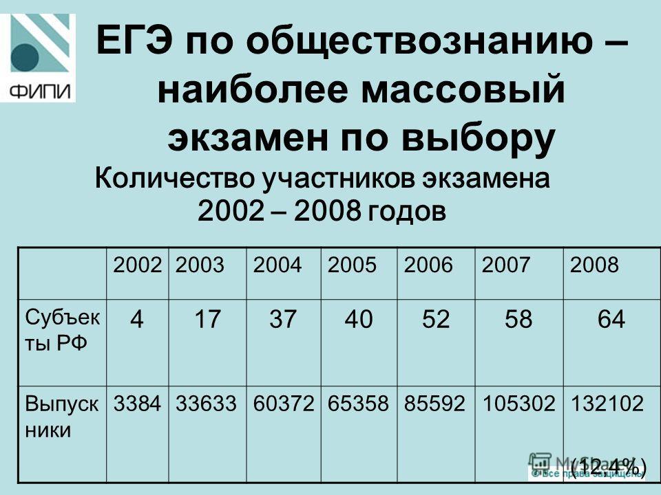 ЕГЭ по обществознанию – наиболее массовый экзамен по выбору Количество участников экзамена 2002 – 2008 годов 2002200320042005200620072008 Субъек ты РФ 4173740525864 Выпуск ники 338433633603726535885592105302132102 (12,4%)