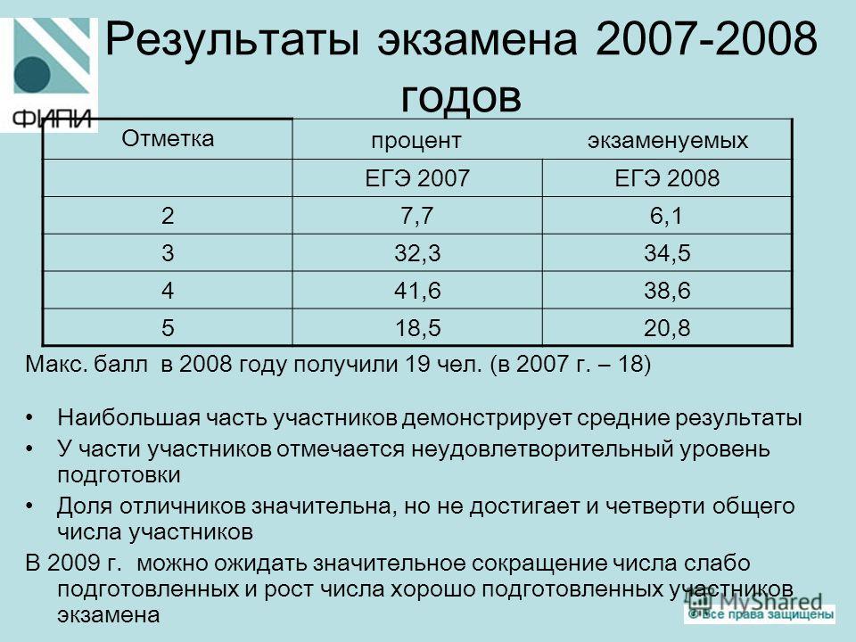 Результаты экзамена 2007-2008 годов Макс. балл в 2008 году получили 19 чел. (в 2007 г. – 18) Наибольшая часть участников демонстрирует средние результаты У части участников отмечается неудовлетворительный уровень подготовки Доля отличников значительн