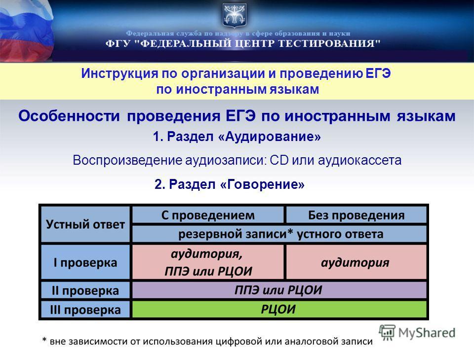 Особенности проведения ЕГЭ по иностранным языкам Инструкция по организации и проведению ЕГЭ по иностранным языкам 2. Раздел «Говорение» 1. Раздел «Аудирование» Воспроизведение аудиозаписи: CD или аудиокассета