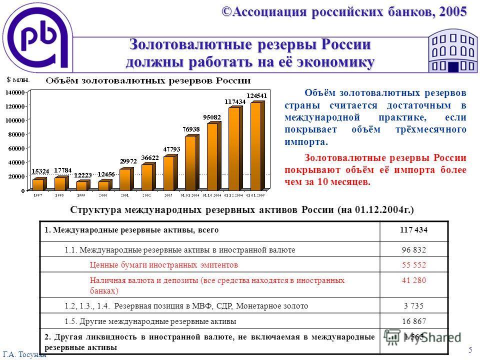 ©Ассоциация российских банков, 2005 Г.А. Тосунян 5 Золотовалютные резервы России должны работать на её экономику Структура международных резервных активов России (на 01.12.2004г.) 1. Международные резервные активы, всего117 434 1.1. Международные рез