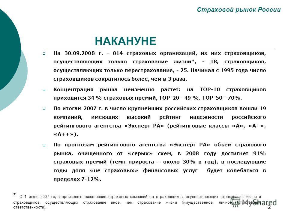2 Страховой рынок России На 30.09.2008 г. - 814 страховых организаций, из них страховщиков, осуществляющих только страхование жизни*, - 18, страховщиков, осуществляющих только перестрахование, - 25. Начиная с 1995 года число страховщиков сократилось