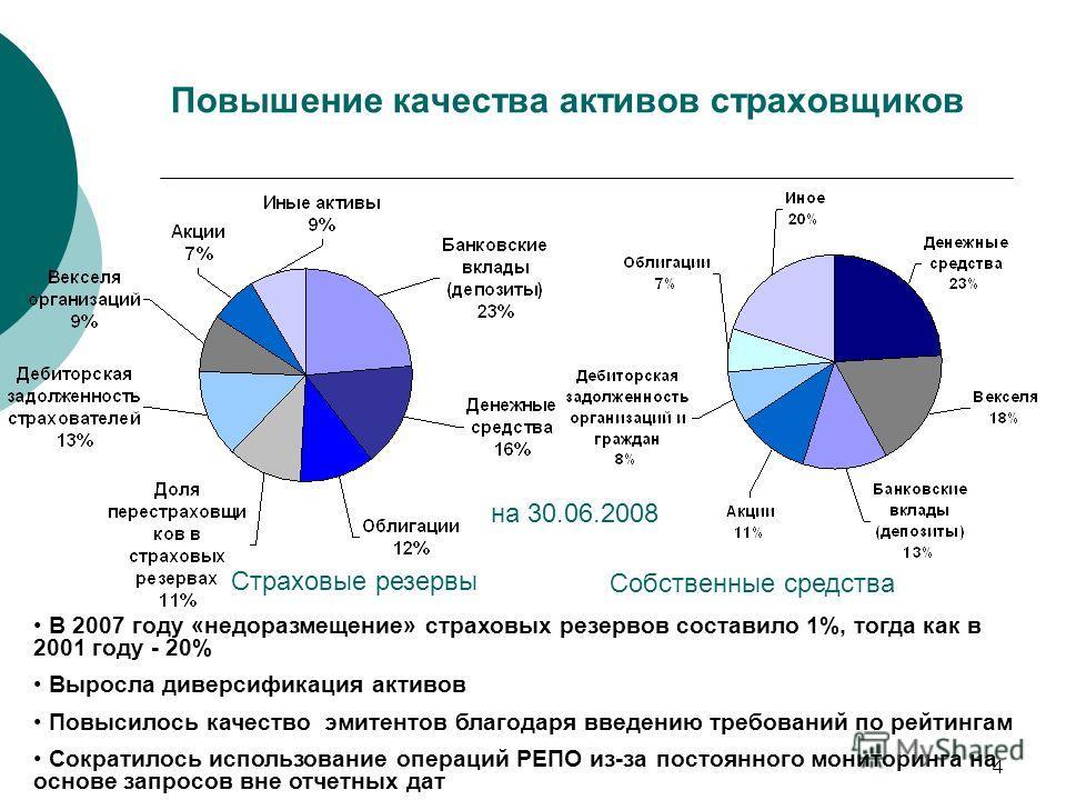 4 Повышение качества активов страховщиков Страховые резервы Собственные средства В 2007 году «недоразмещение» страховых резервов составило 1%, тогда как в 2001 году - 20% Выросла диверсификация активов Повысилось качество эмитентов благодаря введению