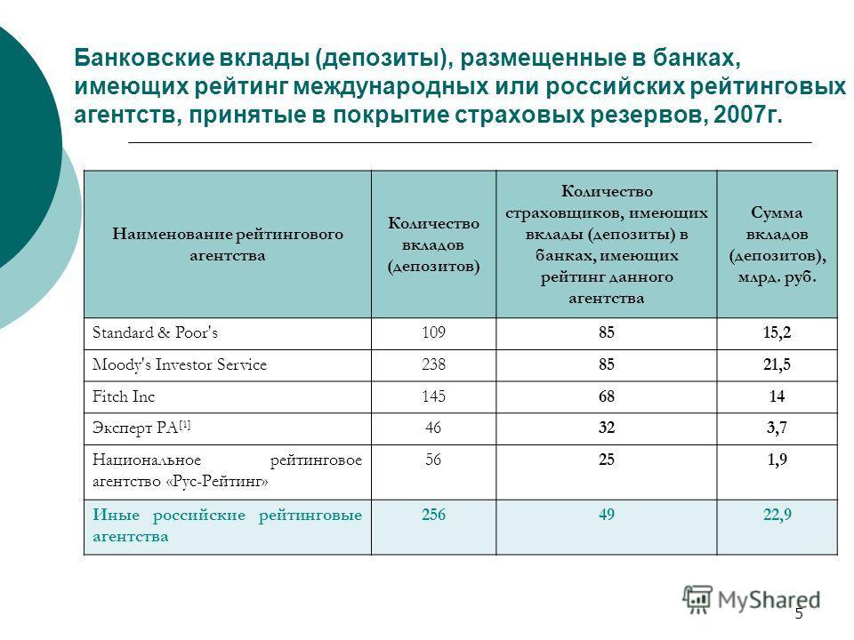 5 Банковские вклады (депозиты), размещенные в банках, имеющих рейтинг международных или российских рейтинговых агентств, принятые в покрытие страховых резервов, 2007г. Наименование рейтингового агентства Количество вкладов (депозитов) Количество стра