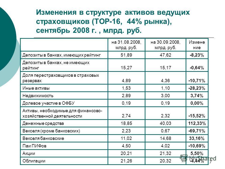 7 Изменения в структуре активов ведущих страховщиков (ТОР-16, 44% рынка), сентябрь 2008 г., млрд. руб. на 31.08.2008, млрд. руб. на 30.09.2008, млрд. руб. Измене ние Депозиты в банках, имеющих рейтинг51,8947,62-8,23% Депозиты в банках, не имеющих рей