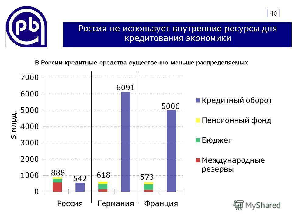 | 10 | Россия не использует внутренние ресурсы для кредитования экономики