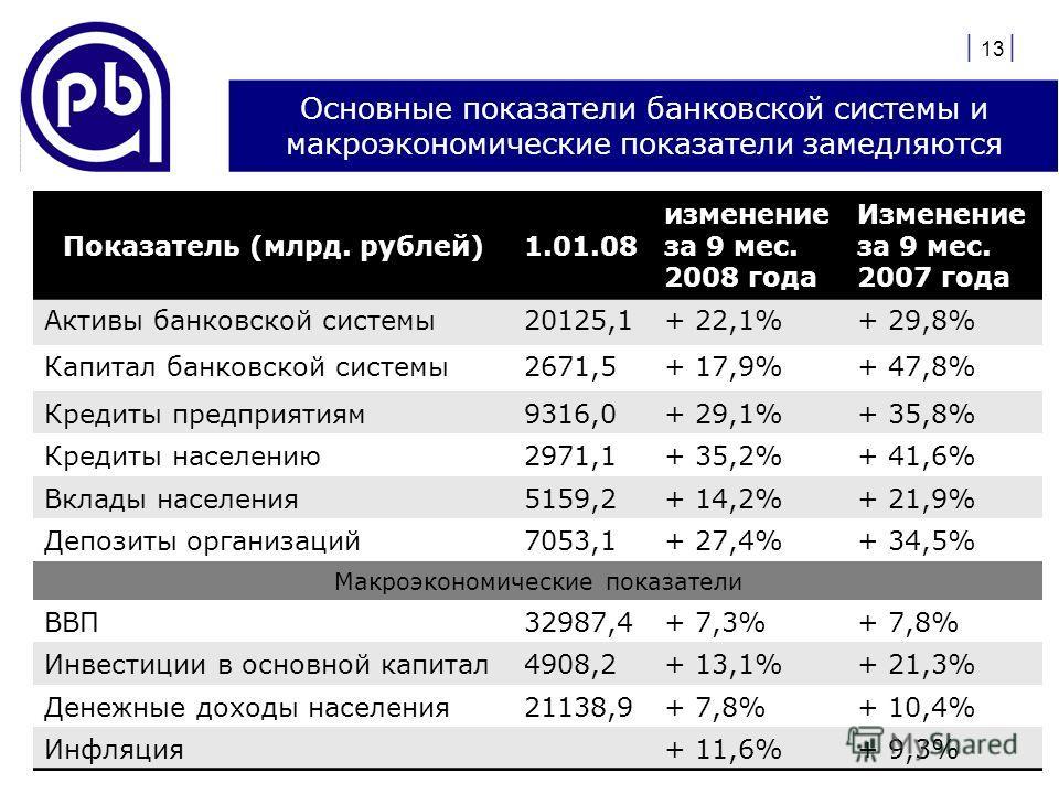 Основные показатели банковской системы и макроэкономические показатели замедляются Показатель (млрд. рублей)1.01.08 изменение за 9 мес. 2008 года Изменение за 9 мес. 2007 года Активы банковской системы20125,1+ 22,1%+ 29,8% Капитал банковской системы2