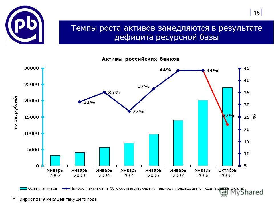 | 15 | Темпы роста активов замедляются в результате дефицита ресурсной базы * Прирост за 9 месяцев текущего года