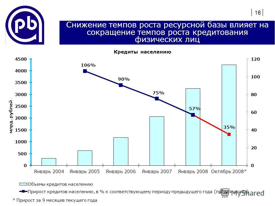 | 16 | Снижение темпов роста ресурсной базы влияет на сокращение темпов роста кредитования физических лиц * Прирост за 9 месяцев текущего года