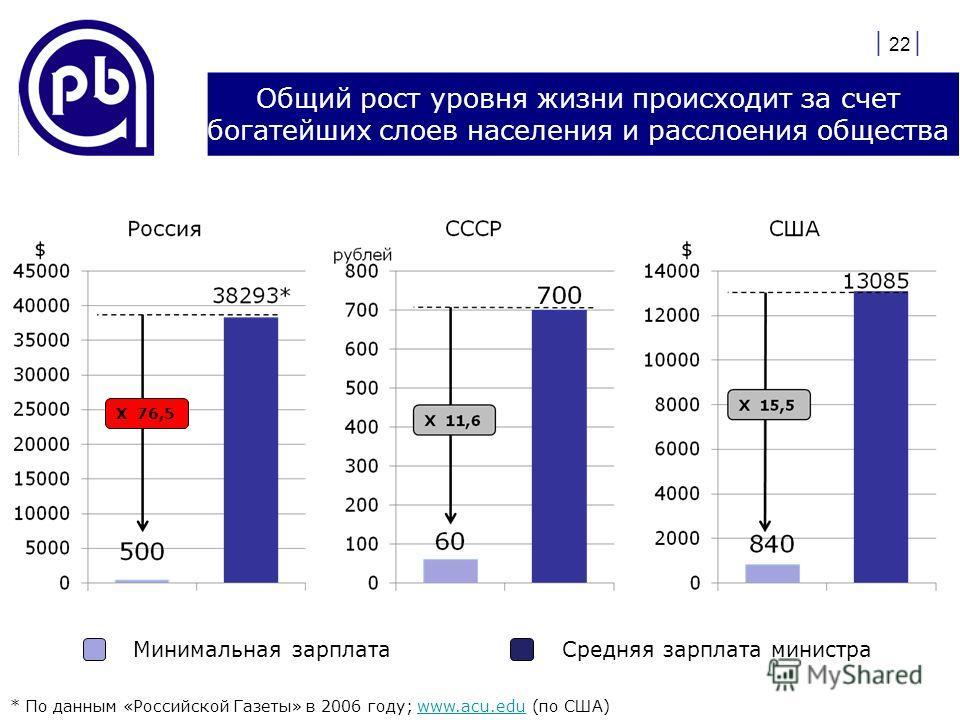 Общий рост уровня жизни происходит за счет богатейших слоев населения и расслоения общества | 22 | * По данным «Российской Газеты» в 2006 году; www.acu.edu (по США)www.acu.edu Минимальная зарплатаСредняя зарплата министра Х 76,5