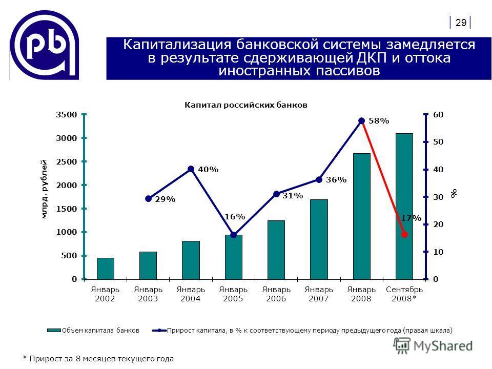 | 29 | Капитализация банковской системы замедляется в результате сдерживающей ДКП и оттока иностранных пассивов * Прирост за 8 месяцев текущего года