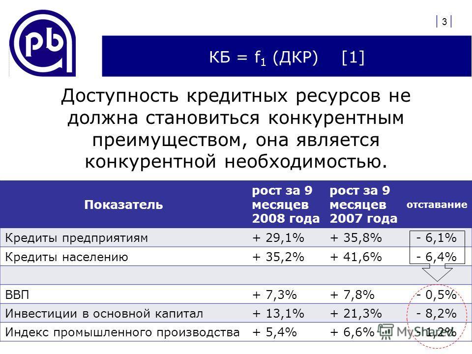 КБ = f 1 (ДКР) [1] Доступность кредитных ресурсов не должна становиться конкурентным преимуществом, она является конкурентной необходимостью. | 3 | Показатель рост за 9 месяцев 2008 года рост за 9 месяцев 2007 года отставание Кредиты предприятиям+ 29