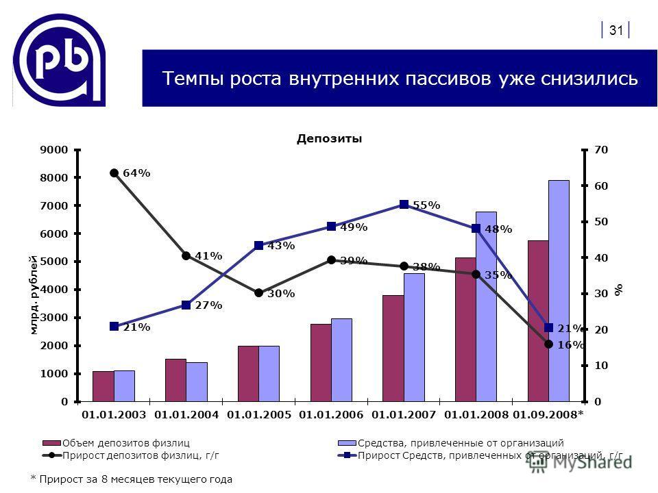 | 31 | Темпы роста внутренних пассивов уже снизились * Прирост за 8 месяцев текущего года