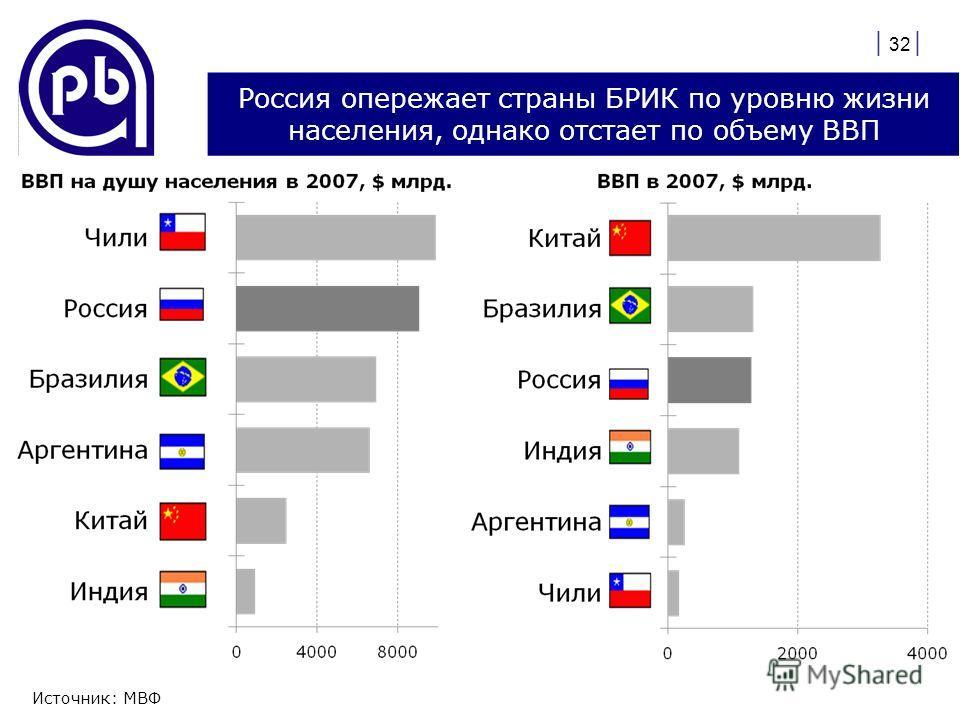 | 32 | Россия опережает страны БРИК по уровню жизни населения, однако отстает по объему ВВП Источник: МВФ