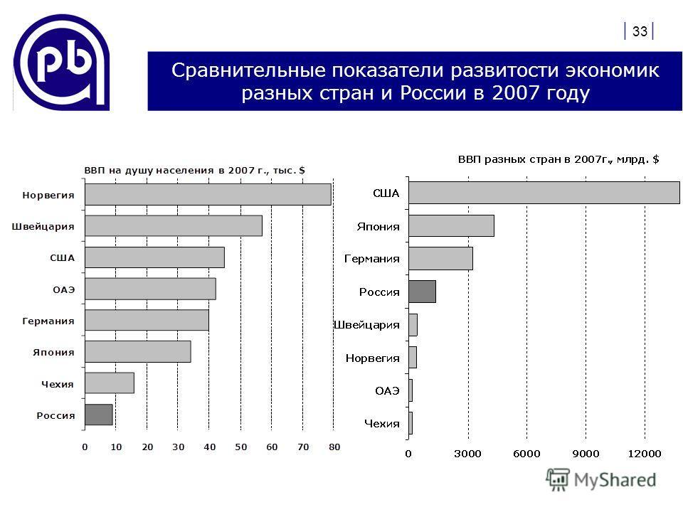 | 33 | Сравнительные показатели развитости экономик разных стран и России в 2007 году